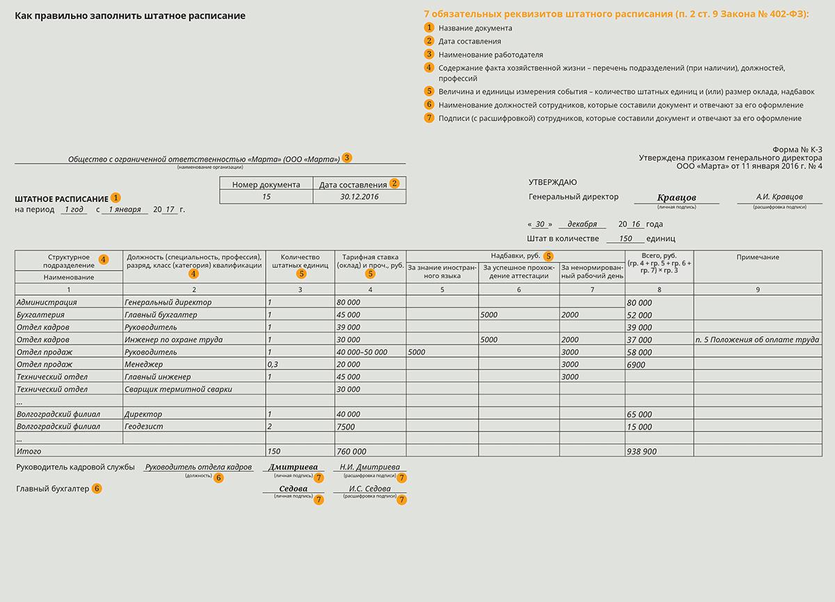 Как составить штатное расписание