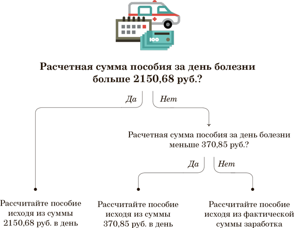 Изменения при расчете пособий в 2019 г.